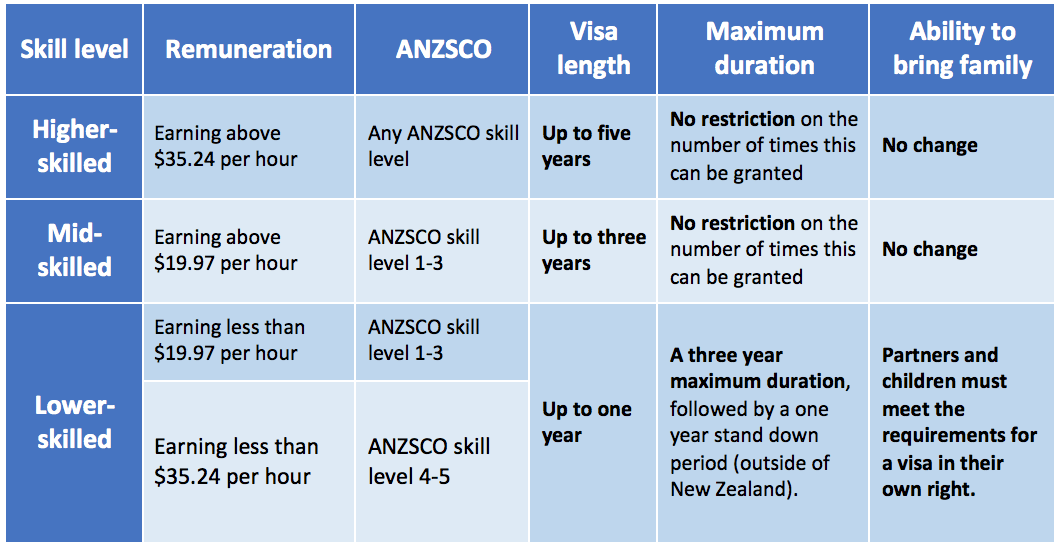 Changes to New Zealand visa categories - New Zealand Shores