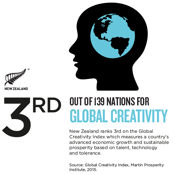Global creativity
