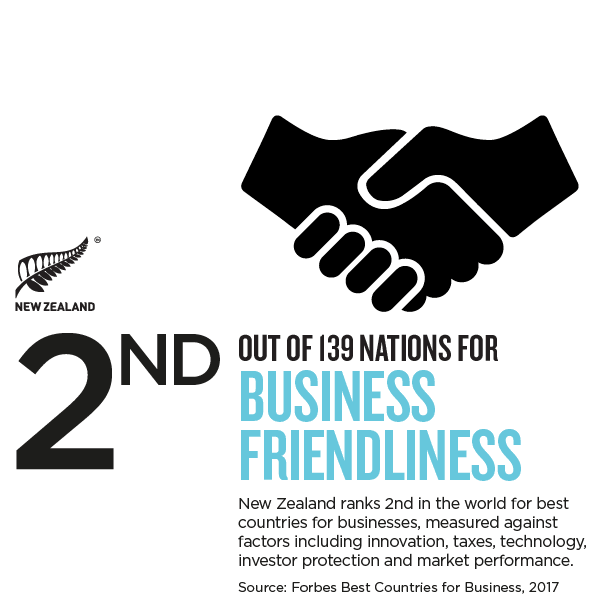 nz business friendliness