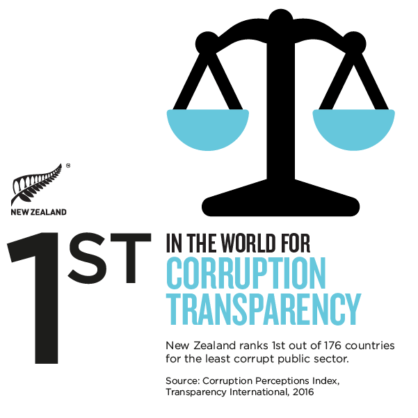 nz low corruption