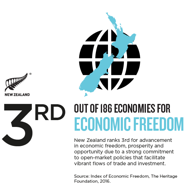 nz economic freedom