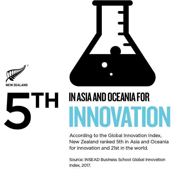 nz innovation